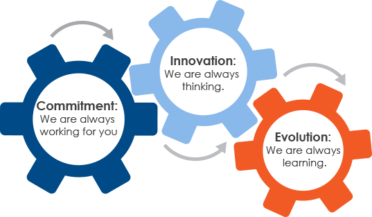 Custom Software - Konverge Values: Commitment - We are always working for you; Innovation: We are always thinking; Evolution: We are always learning.