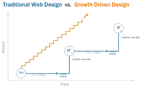 Growth Driven Web Design vs. Traditional Web Design - Konverge